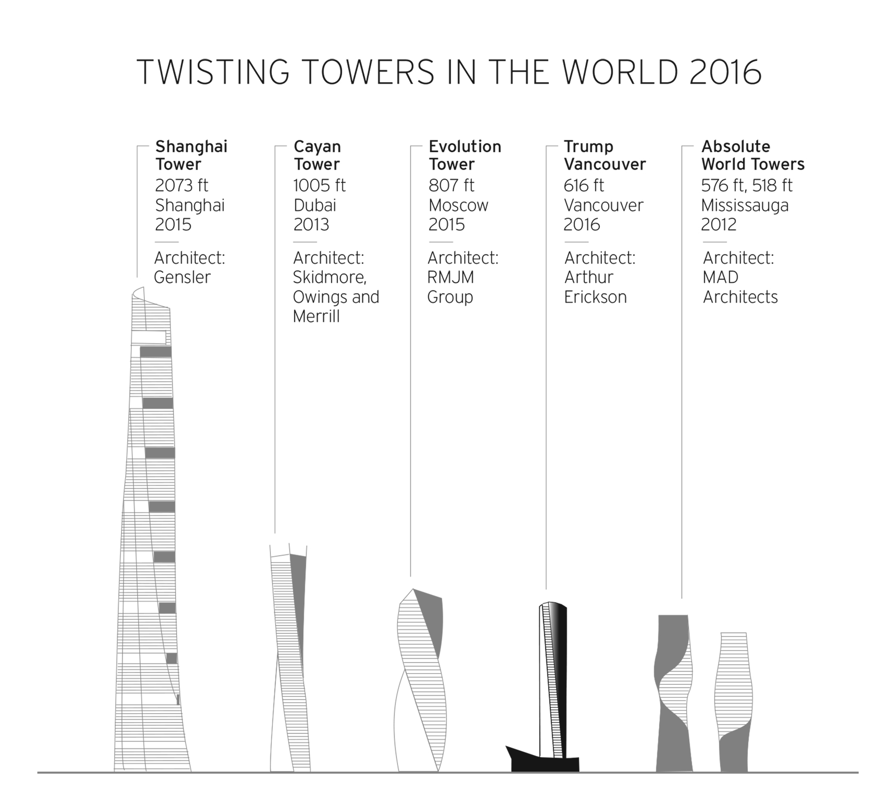 Twisting Towers in the World 2016